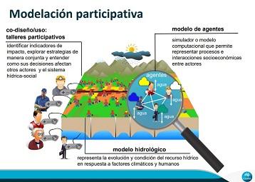 Proyecto de Modelación Participativa para Gestión de Recursos Hídricos